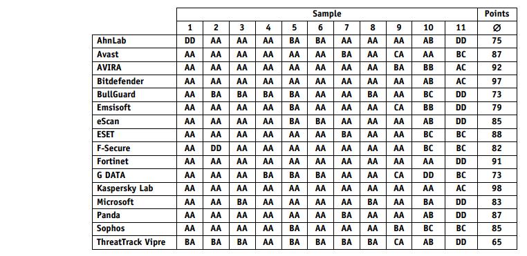 AV Comparitive