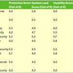 Security Essentials obtient une mauvaise note dans la protection Windows