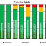 McAfee et Trend Micro S'améliorent dans les Tests d'Antivirus