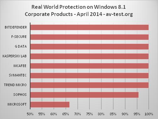 Meilleur Antivirus pour windows 8