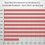 Comparatif Le Meilleur Antivirus sur les versions Consumer et Business pour Windows 8.1