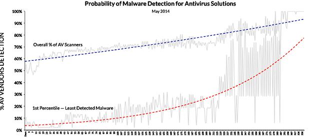 https://lemeilleurantivirus.fr/wp-content/uploads/2014/06/antiviruschart.png