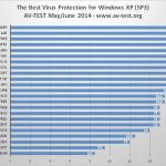 Le Meilleur Antivirus pour XP en 2014