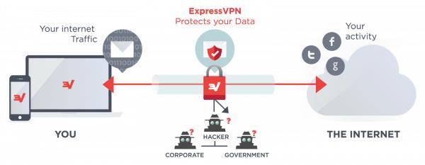 VPN Chine